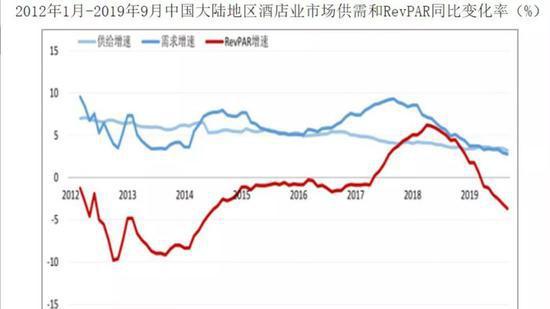 中国大陆地区酒店市场供需变化 图片来源于网络