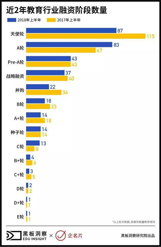 2018上半年中国教育行业融资风向报告