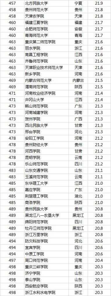 2019中国最好大学排名:双一流保持绝对优势