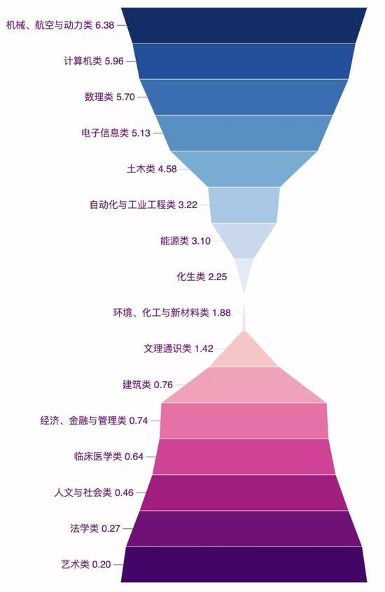 清华各专业2018级新生男女比例
