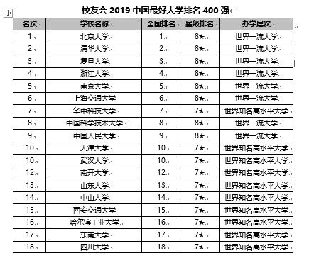 校友会2020中国最好大学排名400强发布 南京大学前五