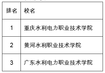 武书连2019年中国高职高专排行榜发布