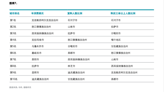 低线城市消费排名(来源:寺库、德勤研究)