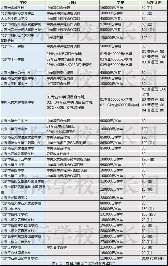2019年北京部分国际班&国际学校招生计划