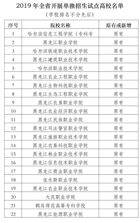 黑龙江发布高职院校单独招生计划和试点高校名单