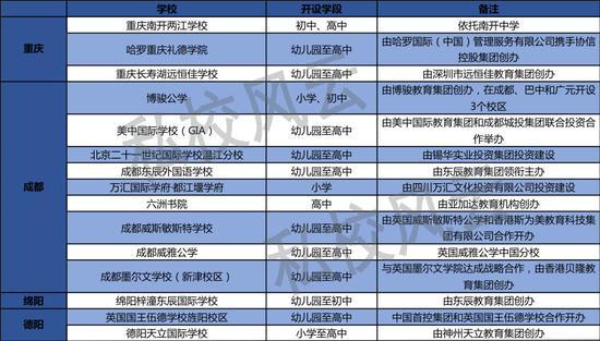 川渝地区国际化教育新校盘点:民办机构攻城略地