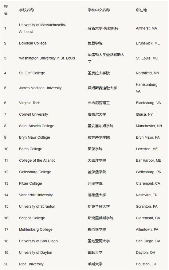 揭秘美国排名前十大学食堂有多难吃?