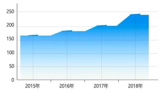 硕士研究生报名人数(单位:万人) 本文图均为 中国青年报微信公众号 图