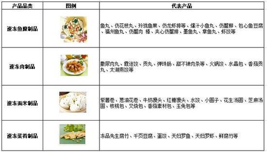 安井食品产品线,数据来源:公司官网,国泰君安证券研究