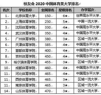 校友会2020【外】国体育类【年夜】【教】排名 【南】京体育【年夜】【教】第一