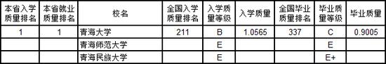 2019高校排行榜_2019三大高校排行榜全部揭晓!近千所大学综合排名出炉