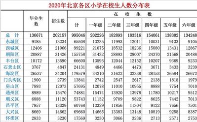 """北京中小学新生人数居高不下 面对""""升学难""""家长该如何翻盘"""