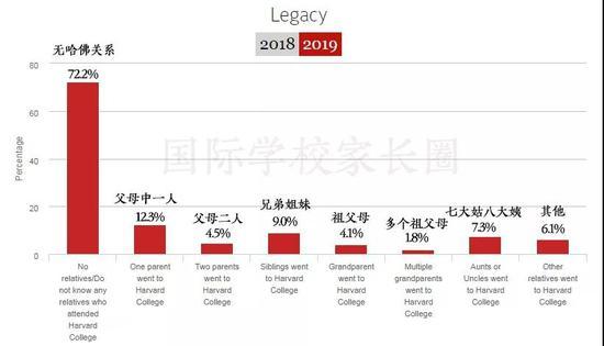 家庭中有无哈佛毕业生(图片来源于原网站 整理制作BY国际学校家长圈)