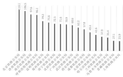图1。 2019国考铁路公安系统各招考部门平均竞争比 (时间截止:10月30日17:00)