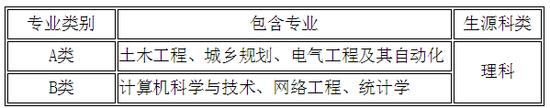 贵州大学2019年自主招生简章