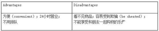 北京中考常考的英语作文话题 建议收藏
