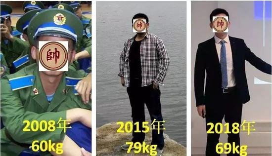 图2 不同体重下的体型效果