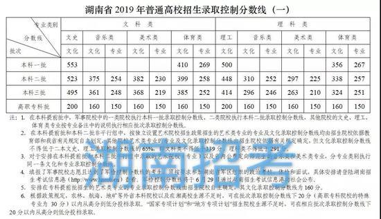 2019年湖南高考分数线 一本理500文553