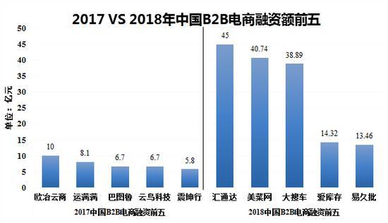 2017 VS 2018年中国B2B电商融资额前五(数据来源:B2B内参)