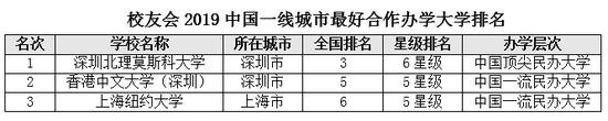 2019祛斑排行榜_2019亚洲大学排行榜出炉:清华大学首登榜首,北大下滑成