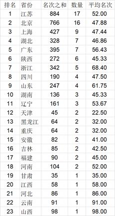 2021中国大学排行榜公布 清华北大浙大前三