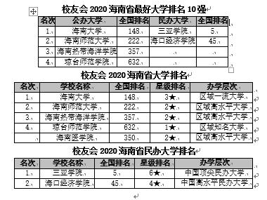 海南大学排名_海南大学