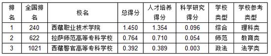 武书连20210西藏下职业高中专综开气力排止榜