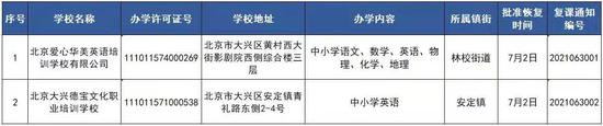 北京大兴:学而思等四批机构恢复线下培训