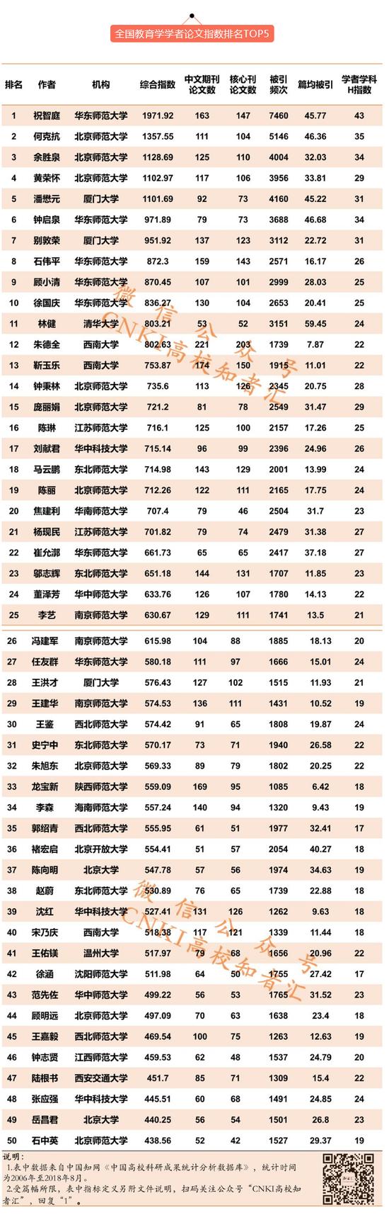 学者论文指数排行榜发布