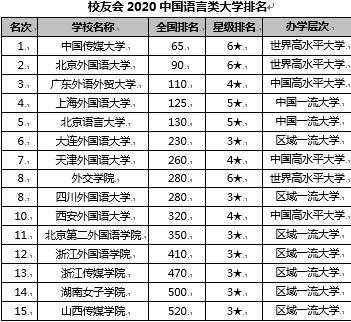 传媒大学排名2020_传媒大学排名手机壁纸