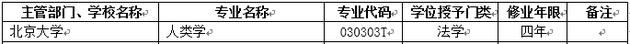 2018年北京大学新增本科专业名单