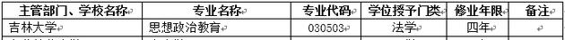 2018年吉林大学新增本科专业名单