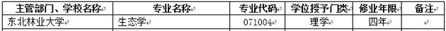 2018年东北林业大学新增本科专业名单