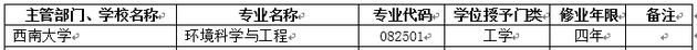 2018年西南大学新增本科专业名单