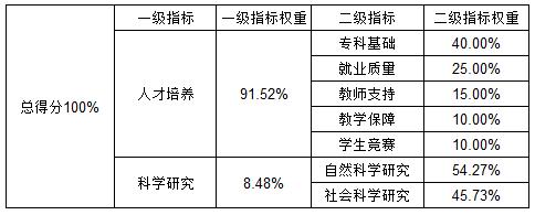 《2019中国高等职业学校和中国高等专科学校评价》指标体系及权重