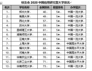 校友会2020【外】国【运用】【研讨】型【年夜】【教】排名 郑州【年夜】【教】第一