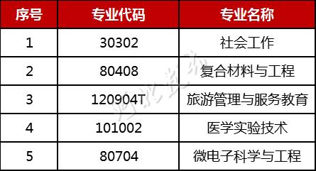 河北省经济社会发展急需本科专业名单