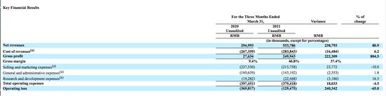达内2021财年Q1财报:营收5.34亿元同比增长80.9%