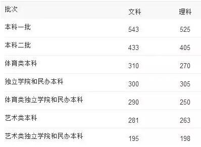 吉林省2014年普通高考录取分数线: