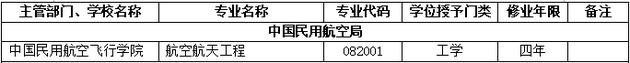 2018年中国民用航空飞行学院新增本科专业名单