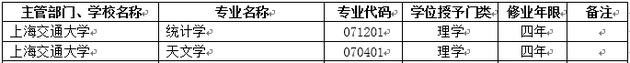 2018年上海交通大学新增本科专业名单