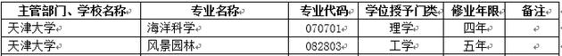 2018年天津大学新增本科专业名单