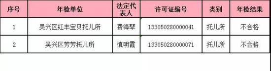 浙江湖州颁布民办私塾年检结果 这些学堂不合格