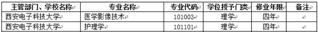 2018年西安电子科技大学新增本科专业名单