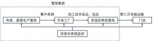 蜀海集团供应链完整,资料来源:公司官网,国泰君安证券研究