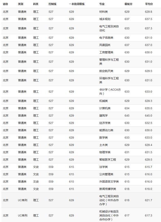 重庆大学2019年各地高考录取分数线
