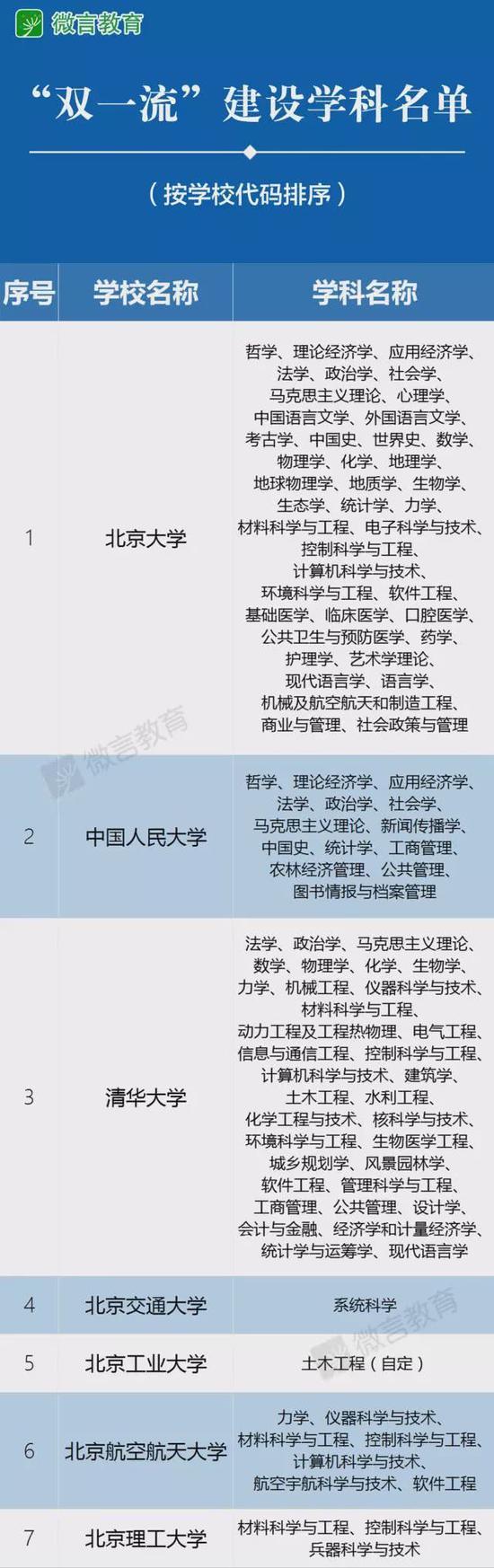 """官宣!教育部正式""""取消""""985/211 统筹为双一流"""
