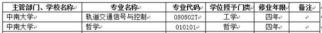 2018年中南大学新增本科专业名单