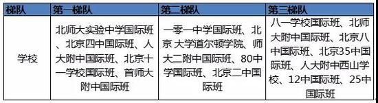 中考后读国际班,国际学校家长圈制图