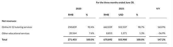 一起教育科技2021年第二季度財務數據